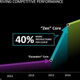 amd_zen_40_percent_ipc