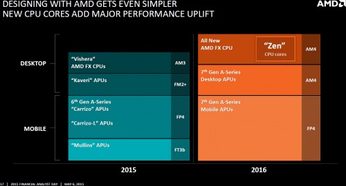 amd_zen_core_roadmap_am4.jpg
