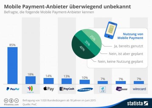 Mobile Payment ist in Deutschland noch nicht angekommen