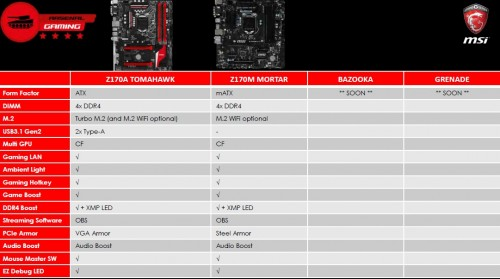 Z170: MSI stellt Gaming-Mainboards vor