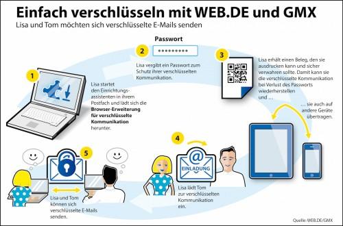 pgp_verschluesselung_webde.jpg
