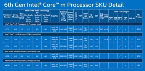 intel-core-m-chips.jpg
