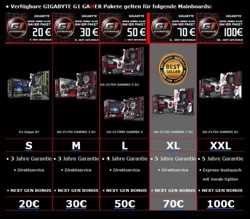 Gigabyte Gamer Paket: Bis zu 100 Euro Rabatt auf das nächste Mainboard sichern