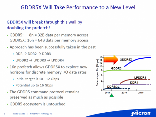 Nvidia GTX 1080: Erste Pascal-Grafikkarte mit GDDR5X-Speicher bereits im Mai?