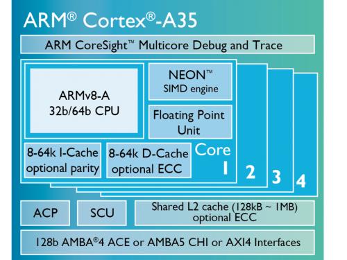 arm-cortex-a35-schema.png