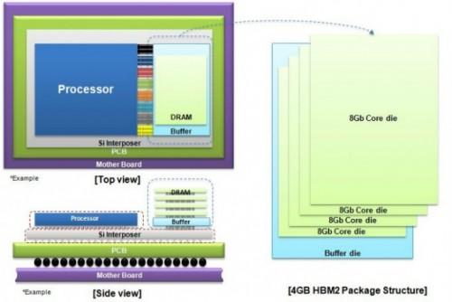 Samsung startet Produktion von HBM2-Speicher für Server