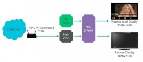 ARM Mali DP-650 wird 4K-Streaming ermöglichen