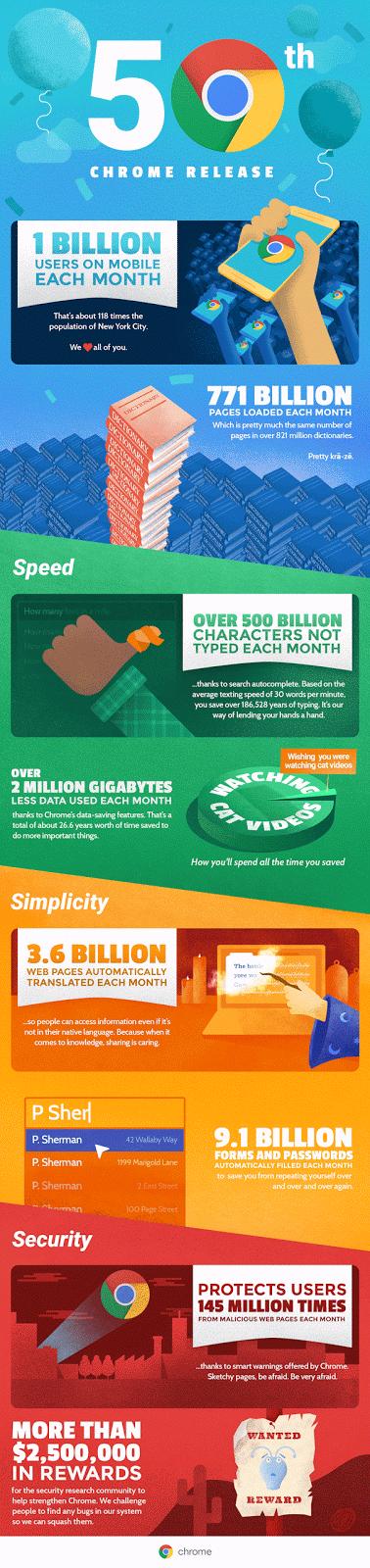 Chrome: Eine Milliarde Nutzer unter Android und iOS