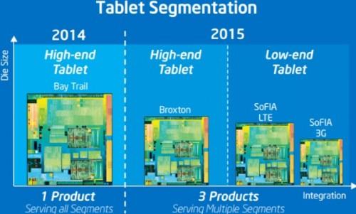 Intel: Entwicklung von Smartphone- und Tablet-SoCs wird eingestellt