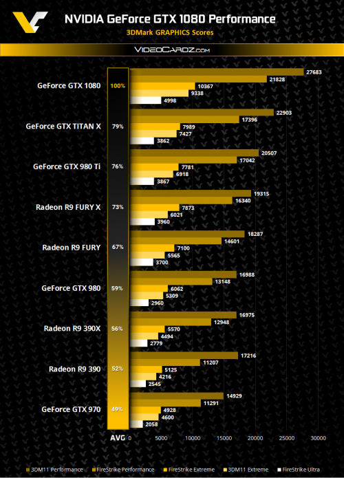 nvidia-geforce-gtx-1080-benchamrk-leak-videocardz.png