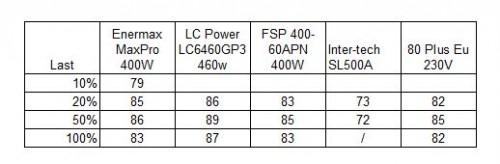 WirkungsgradMaxPro400W.jpg