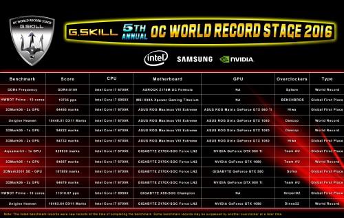 Bild: G.Skill: Die OC-Rekorde von der Computex 2016 - DDR4-RAM auf 5189,2 MHz übertaktet