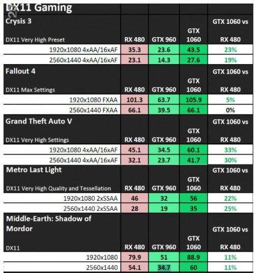 geforce-gtx-1060-benchmark-leak-videocardz.jpg