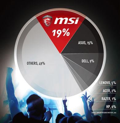 Bild: MSI ist jetzt größter Hersteller von Gaming-Notebooks