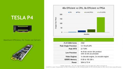 Nvidia Tesla P40 und P4: GPU-Beschleuniger mit nur 75 Watt Maximalverbrauch