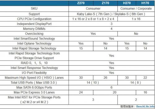 Intel: Neue 200er-Chipsätze mit mehr PCIe-Lanes?