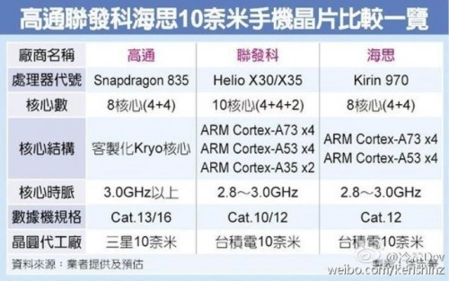 Kirin-970-SoC: Octa-Core-SoC mit bis zu 3,0 GHz?
