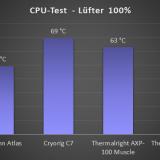 CPU100
