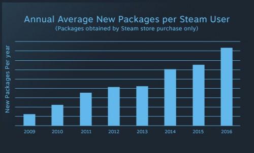 Steam: Discovery-Update verdoppelt Spiele-Verkäufe