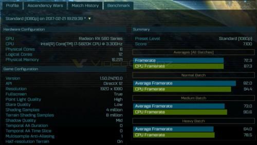 AMD Radeon RX 580 und RX 560: Erste Benchmarks geleaked