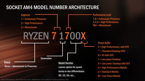 AMD Ryzen 5 und Ryzen 3: Release der Six- und Quad-Core-CPUs später im Jahr geplant