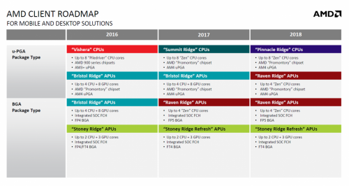AMD-Pinnacle-Ridge-Roadmap.png