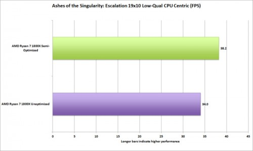 ryzen_ashes_of_the_singularity_escalation_amd_beta_cpu_centric-100715366-large.jpg
