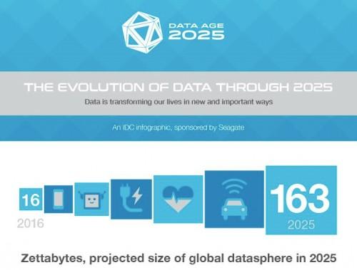 163 Zettabyte: Datenmenge soll sich bis 2025 verzehnfachen