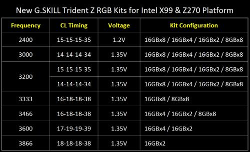 Bild: G.SKILL Trident Z RGB: Neue DDR4-Kits mit bis zu 128 Gigabyte vorgestellt