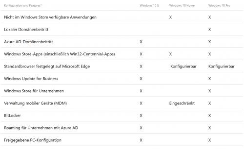 Windows 10 S: Neue Version mit Änderungen und Zwängen