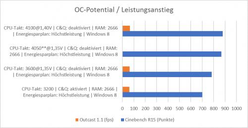 OCPotential_Leistungsanstieg.png