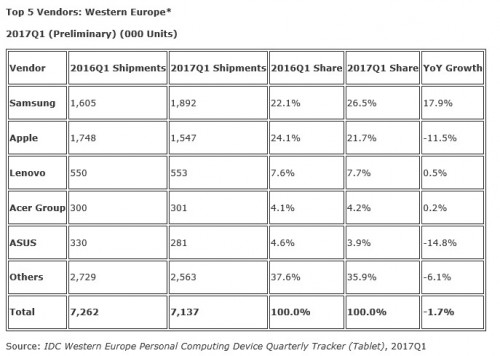 tablet-sales-west-europe-q1-2017.jpg