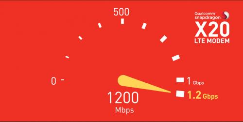 Qualcomm Snapdragon X20: Bis zu 1,2 Gbit/s - zumindest in der Theorie