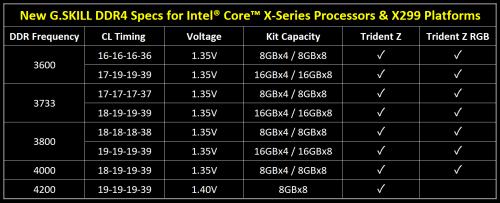 Bild: G.SKILL DDR4: Neue Module für die X299-Plattform angekündigt