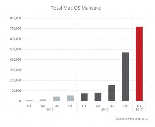 McAfee: Apple MacOS wird immer häufiger Ziel von Malware