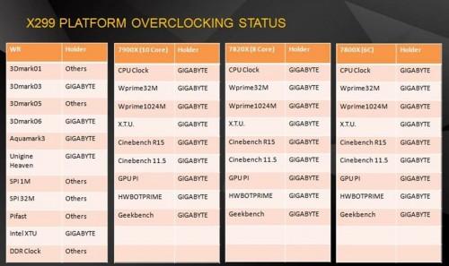 Bild: Gigabyte X299-Mainboards brechen zahlreiche Overclocking-Rekorde