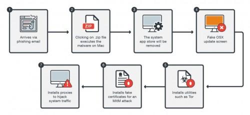 OSX_DOK: Malware nimmt gezielt Mac-Nutzer aus der Schweiz ins Visier