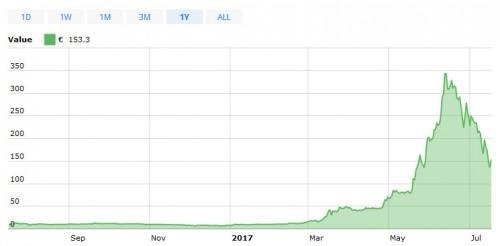 ethereum-kurs-juli-2017.jpg