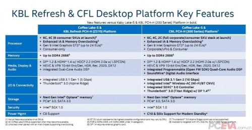 """Intel Z370-Chipsatz - Nur """"Refresh"""" des Z270-Chipsatz"""