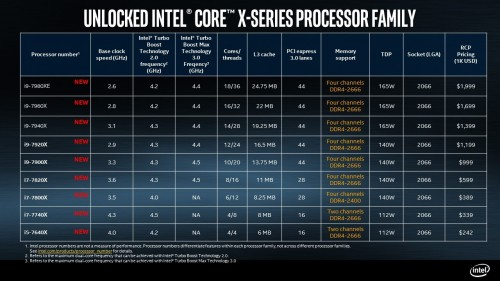 intel-core-x-series-processor-skus-bfeed35984f61c34.jpg