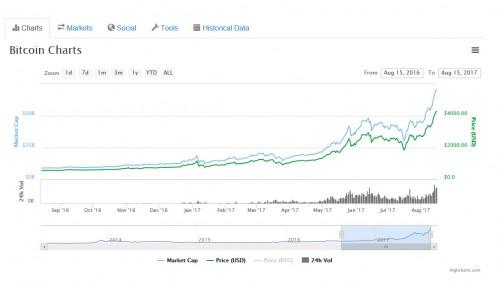Bitcoin nach Aufspaltung mit unerwartetem Höhenflug