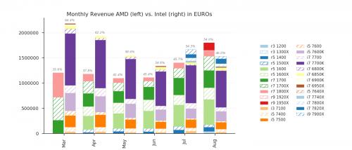Mindfactory: AMD überholt Intel bei den CPU-Verkäufen