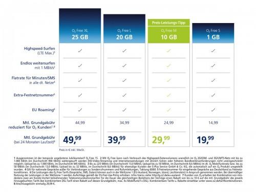 Bild: Telefónica O2: Neue Tarife mit bis zu 25 Gigabyte inklusivem Internetvolumen