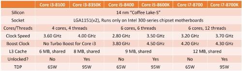 Intel Core i3: Coffee-Lake-CPUs mit vier Kernen erscheinen ebenfalls am 5.Oktober?