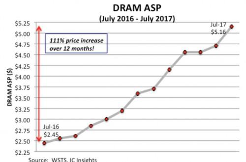 DRAM-Preise sollen weiter anziehen und um bis zu 40 Prozent steigen