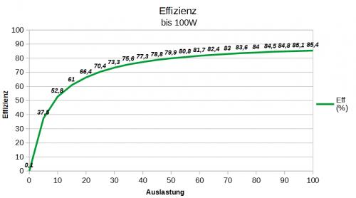 100WEffizienz.png