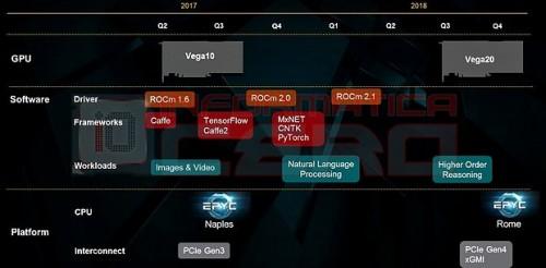 AMD: Erste Consumer-CPUs und -GPUs mit PCIe-4.0 erst 2019?