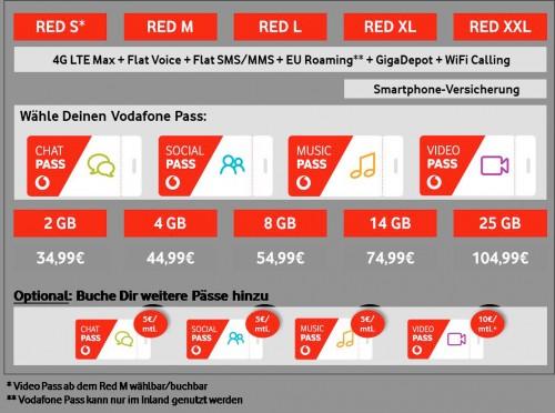 Vodafone Pass: Der nächste Angriff auf die Netzneutralität