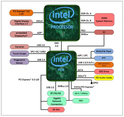 Intel Core i7-8700K: Sechs Kerne für die Consumer-Plattform