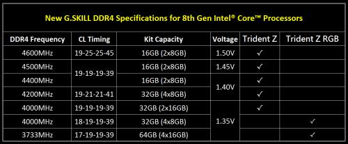 Bild: G.SKILL: Neue DDR4-RAMs für die Coffee-Lake-Plattform